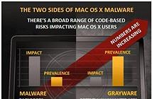 Apple ngày càng trở thành mục tiêu của phần mềm độc hại