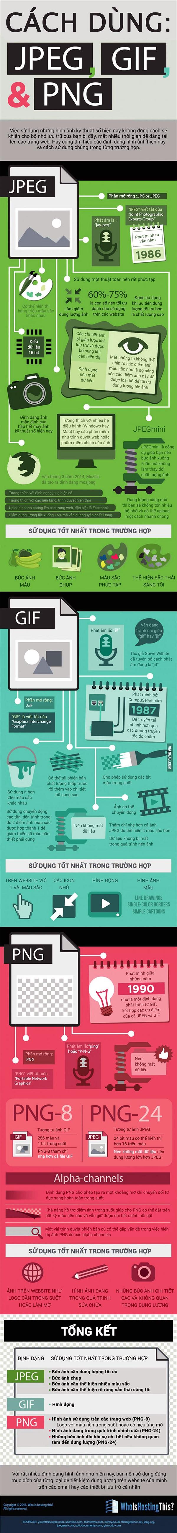 [Infographic] Khi nào dùng ảnh định dạng JPEG? GIF? PNG?