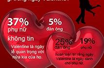 Đàn ông và phụ nữ mong đợi gì trong ngày Valentine?