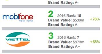 MobiFone vượt Viettel về mức độ tăng trưởng giá trị thương hiệu