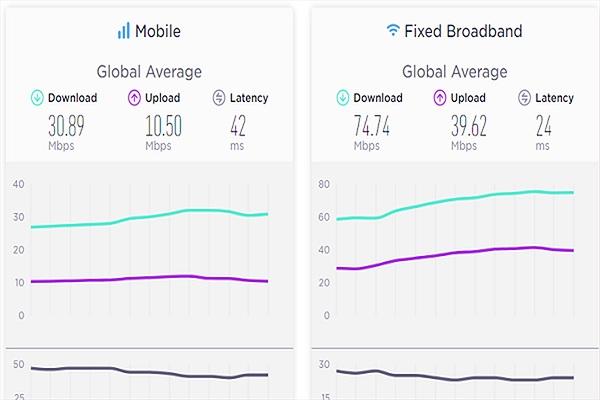 Top 10 quốc gia có tốc độ Internet nhanh nhất thế giới