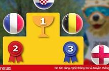Dự đoán kết quả tỉ số trận Anh vs Bỉ ngày 14/7, Pháp vs Croatia ngày 15/7 của cộng đồng mạng
