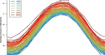 Tháng 8 vừa qua được ghi nhận nóng kỷ lục trong vòng 136 năm