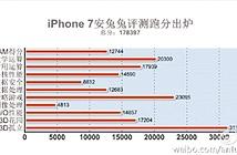 iPhone 7: Ông vua sức mạnh