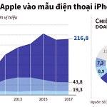 iPhone được dự báo mang về doanh thu tới 165 tỷ USD cho Apple