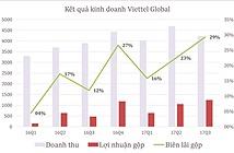 Viettel Global tăng trưởng mạnh, lợi nhuận gộp đạt 1.239 tỉ đồng