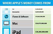 Infographic: Apple kiếm được nhiều tiền nhất từ đâu?