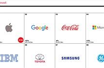 Lenovo lần đầu lọt top 100 thương hiệu tốt nhất hành tinh