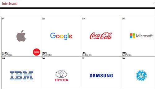 """Lenovo lần đầu lọt """"top"""" 100 thương hiệu tốt nhất hành tinh"""