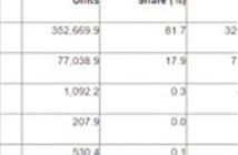 Gartner: Thị phần điện thoại BlackBerry OS giảm còn 0,048%