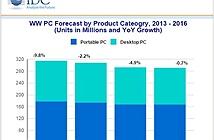 Thị trường PC chỉ có sụt giảm