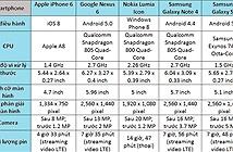 10 smartphone tốt nhất năm 2015