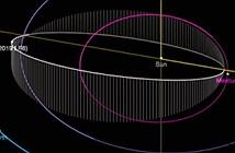 Bất ngờ tiểu hành tinh có thời gian quỹ đạo ngắn trong HMT