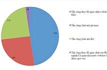 Tuần đầu tháng 8: hơn 700 website VN bị tấn công