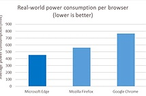 Trình duyệt Chrome mới vừa ra mắt đã bị Microsoft chê bai