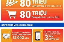 Shopee phá vỡ kỷ lục với hơn 80 triệu lượt truy cập và 80 triệu sản phẩm bán ra