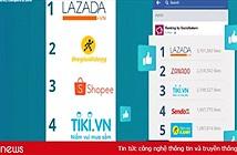 Lazada, Thế Giới Di Động là 2 website TMĐT dẫn đầu về lượt tìm kiếm trong 2017