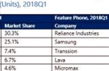Xiaomi chiểm tới 30,3% thị phần thị trường smartphone Ấn Độ