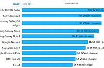 Thời lượng pin trên Galaxy S6 Edge + còn tốt hơn Galaxy Note 5