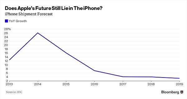 Apple rơi vào chu kỳ trượt dốc?