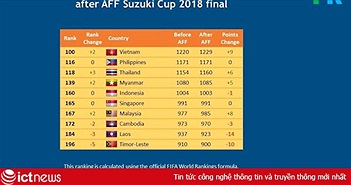 Việt Nam sẽ bỏ xa Thái Lan trên bảng xếp hạng FIFA sau AFF Cup