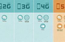 Mạng 5G có thể làm được gì ?