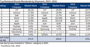 Thị trường laptop: Apple 'ngoi lên' nhưng vẫn xếp sau HP và Lenovo