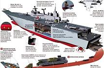 Tường tận các tàu đổ bộ tấn công mạnh nhất thế giới