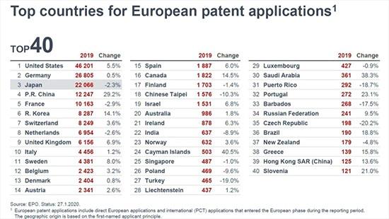 Huawei, Samsung và LG là các công ty nộp nhiều bằng sáng chế nhất Châu Âu năm 2019