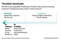 Nhà mạng Mỹ bị phạt 100 triệu USD vì nhập nhèm tốc độ 3G
