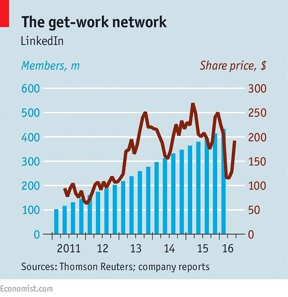 Microsoft toan tính những gì khi mua LinkedIn?