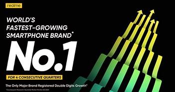 Realme là thương hiệu smartphone đạt doanh số 50 triệu máy nhanh nhất