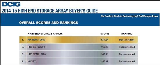 3PAR: sản phẩm lưu trữ cao cấp theo đánh giá của DCIG 2015