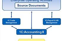 Tỉ phú phần mềm doanh nghiệp Nga tham vọng soán ngôi SAP và Oracle