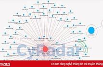 CyRadar chỉ cách ngăn chặn virus đào tiền ảo đang lây lan mạnh qua Facebook Messenger