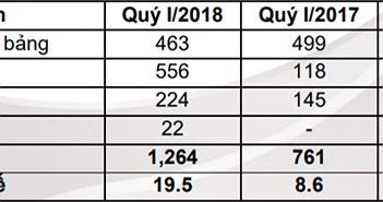 Digiworld đạt doanh thu quý cao kỷ lục từ khi lên sàn nhờ Xiaomi