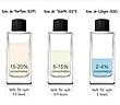 Cách phân biệt các loại nước hoa