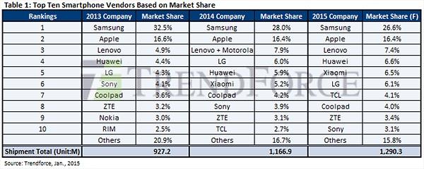 Sự tăng trưởng mạnh mẽ của smartphone Trung Quốc qua số liệu thống kê