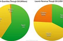 Apple đã bán được 3 triệu đồng hồ thông minh