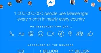 Messenger có 1 tỷ người dùng mỗi tháng