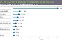 Internet phát triển lên đến 331,9 triệu tên miền trong quý 2/2017