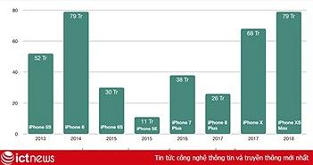 iPhone XS chính thức mở bán, giá chợ đen nhảy múa liên tục