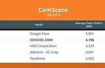Lượng người dùng hàng ngày của Cốc Cốc vượt Facebook tại Việt Nam