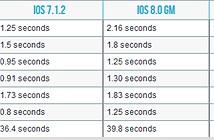 iPhone 4s nâng cấp lên iOS 8.1.1 có nhanh hơn không?