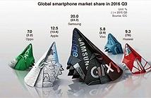 Samsung và Apple đang dần mất kiểm soát thị trường smartphone