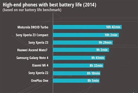 Những kỷ lục của làng smartphone 2014