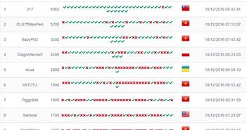 Việt Nam đoạt á quân cuộc thi an ninh mạng toàn cầu