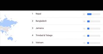 Quốc gia tìm kiếm World Cup 2018 nhiều nhất: Việt Nam đứng thứ 5