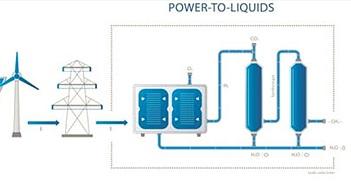 Đức chế tạo thành công máy biến nước thành nhiên liệu