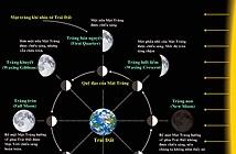 Khám phá các giai đoạn trong chu kỳ của Mặt Trăng